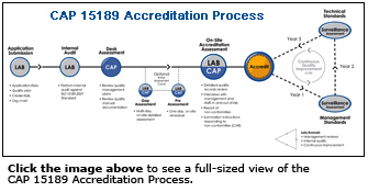CAP 15189 Accreditation Process