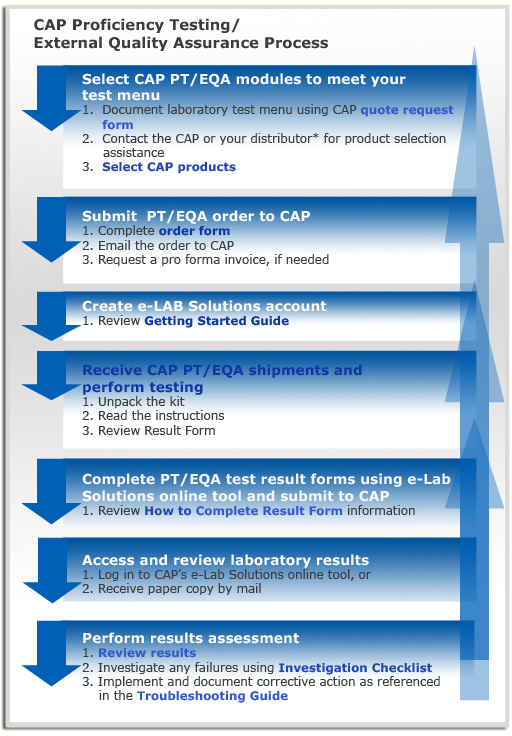 CAP Accreditation Process